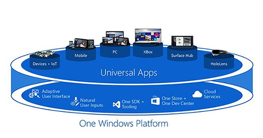 什么是UWP App